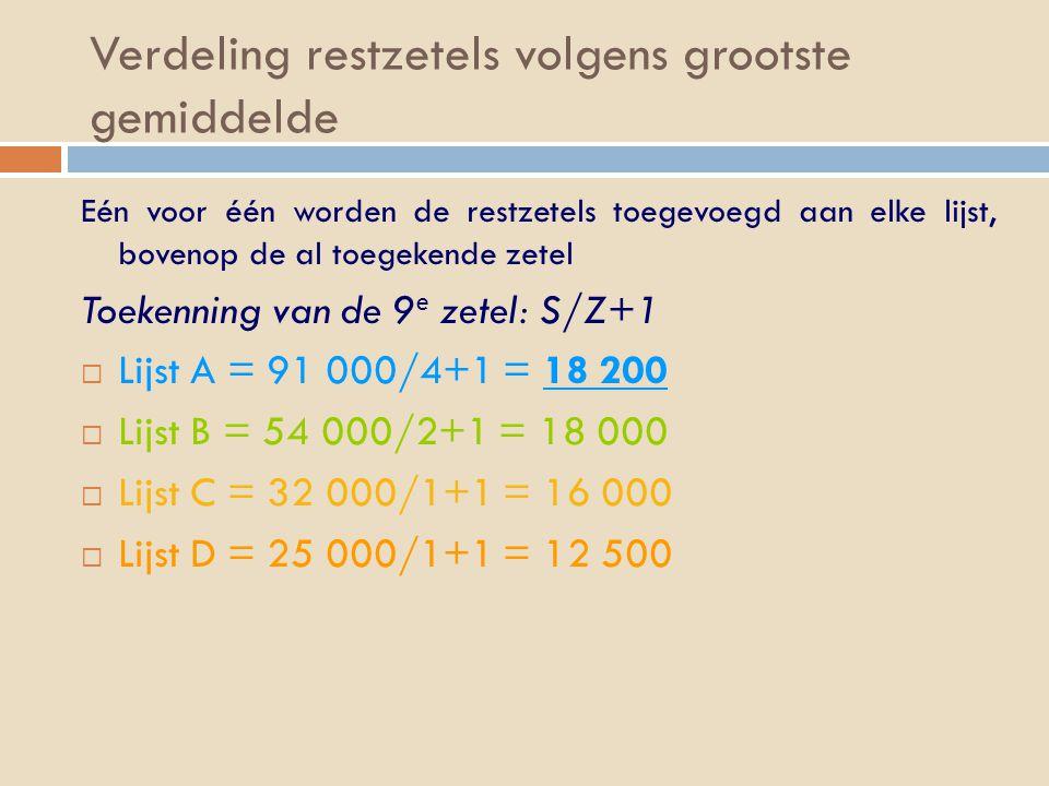 Verdeling restzetels volgens grootste gemiddelde Eén voor één worden de restzetels toegevoegd aan elke lijst, bovenop de al toegekende zetel Toekenning van de 9 e zetel: S/Z+1  Lijst A = 91 000/4+1 = 18 200  Lijst B = 54 000/2+1 = 18 000  Lijst C = 32 000/1+1 = 16 000  Lijst D = 25 000/1+1 = 12 500