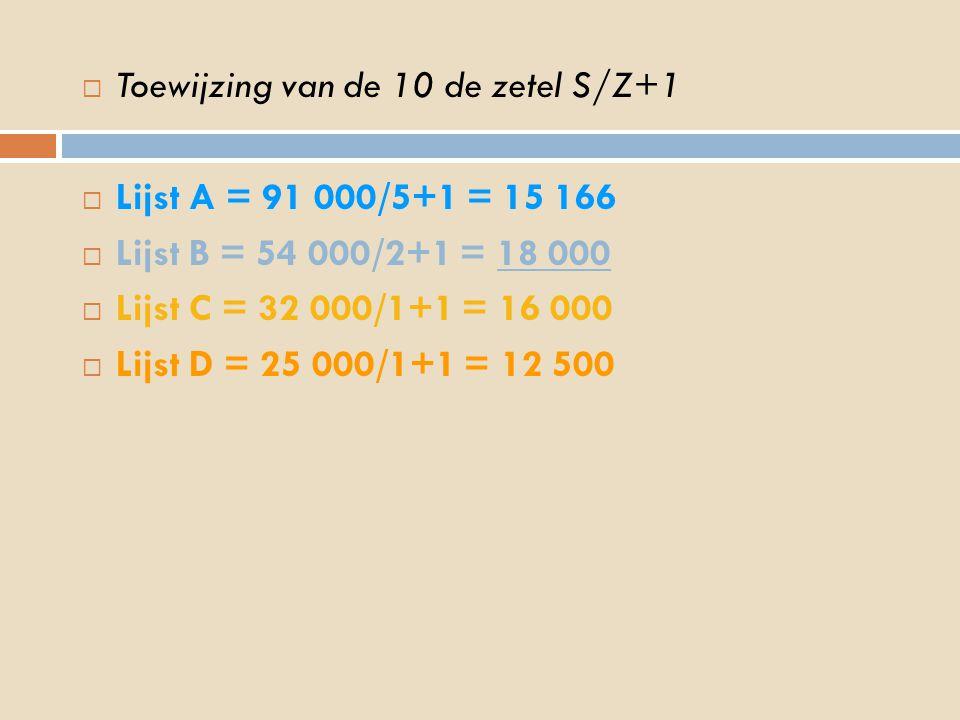  Toewijzing van de 10 de zetel S/Z+1  Lijst A = 91 000/5+1 = 15 166  Lijst B = 54 000/2+1 = 18 000  Lijst C = 32 000/1+1 = 16 000  Lijst D = 25 000/1+1 = 12 500