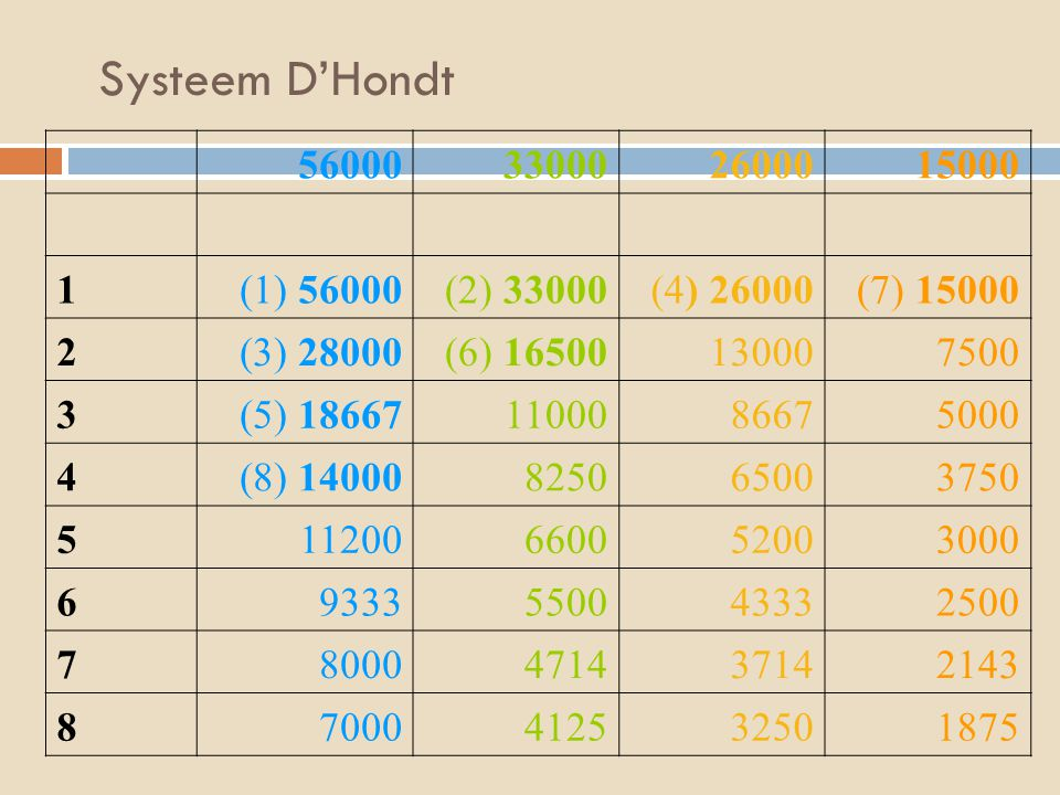 Systeem D'Hondt 56000330002600015000 1(1) 56000(2) 33000(4) 26000(7) 15000 2(3) 28000(6) 16500130007500 3(5) 186671100086675000 4 (8) 1400082506500375