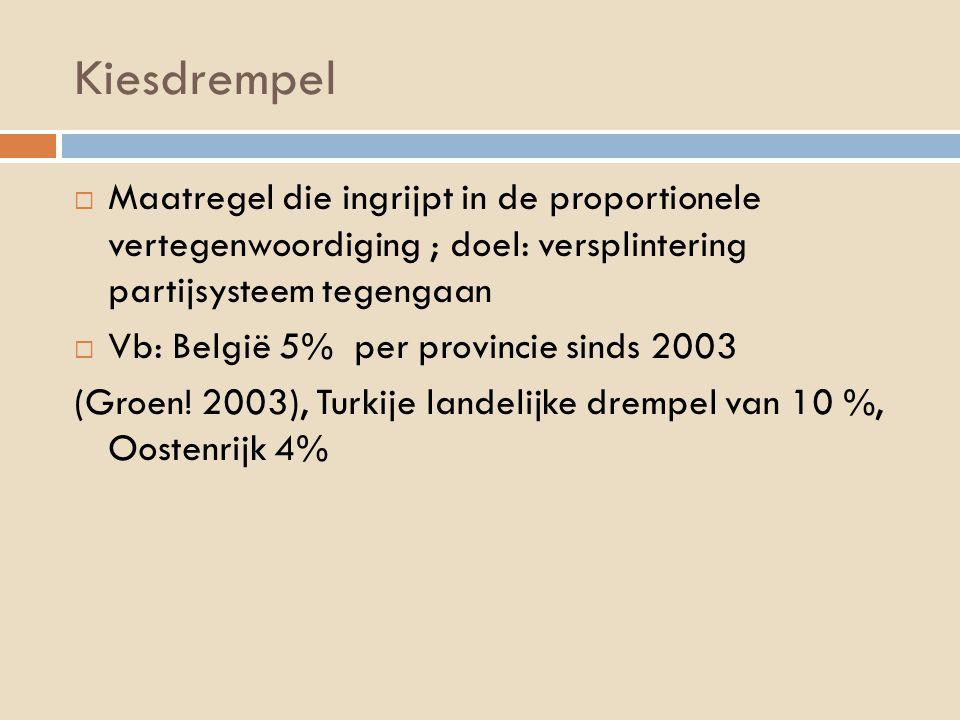 Kiesdrempel  Maatregel die ingrijpt in de proportionele vertegenwoordiging ; doel: versplintering partijsysteem tegengaan  Vb: België 5% per provincie sinds 2003 (Groen.