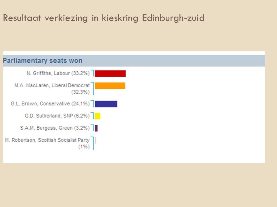 Resultaat verkiezing in kieskring Edinburgh-zuid