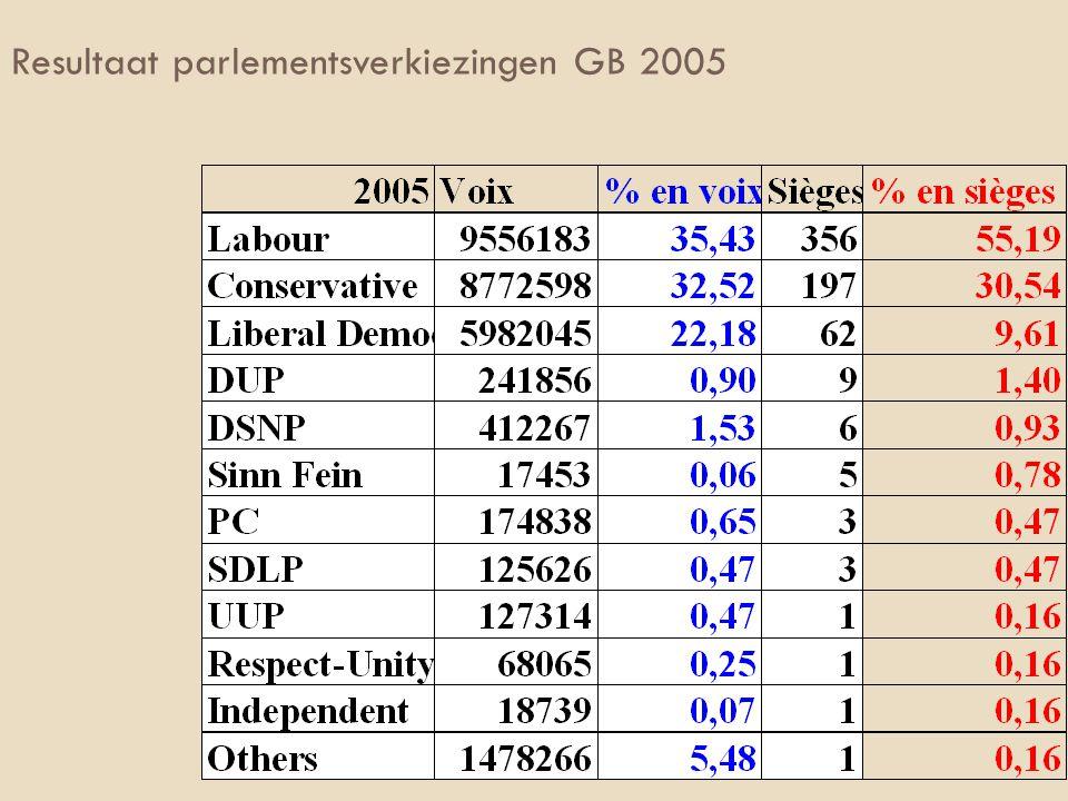 Resultaat parlementsverkiezingen GB in 2001 2001 Voix% en voixSièges% en sièges Conservative Party 8 370 02531,7116625,22 Labour Party 10 737 96 7 40,6941262,61 Liberal Democrats 4 819 23918,26527,90 Scottish National Party 458 0411,7450,76 Green Party 166 4770,63 Plaid Cymru 195 8920,7440,61 North Irish Parties 758 1522,87182,76 Autres 496 1841,8810,15