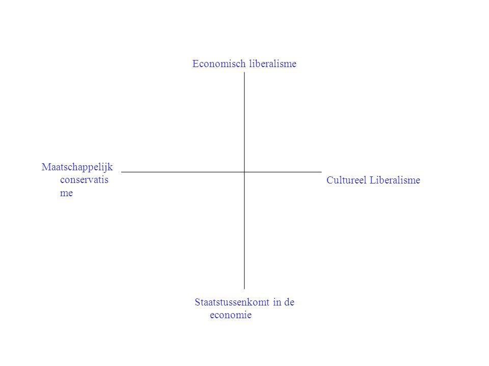 Economisch liberalisme Maatschappelijk conservatis me Cultureel Liberalisme Staatstussenkomt in de economie