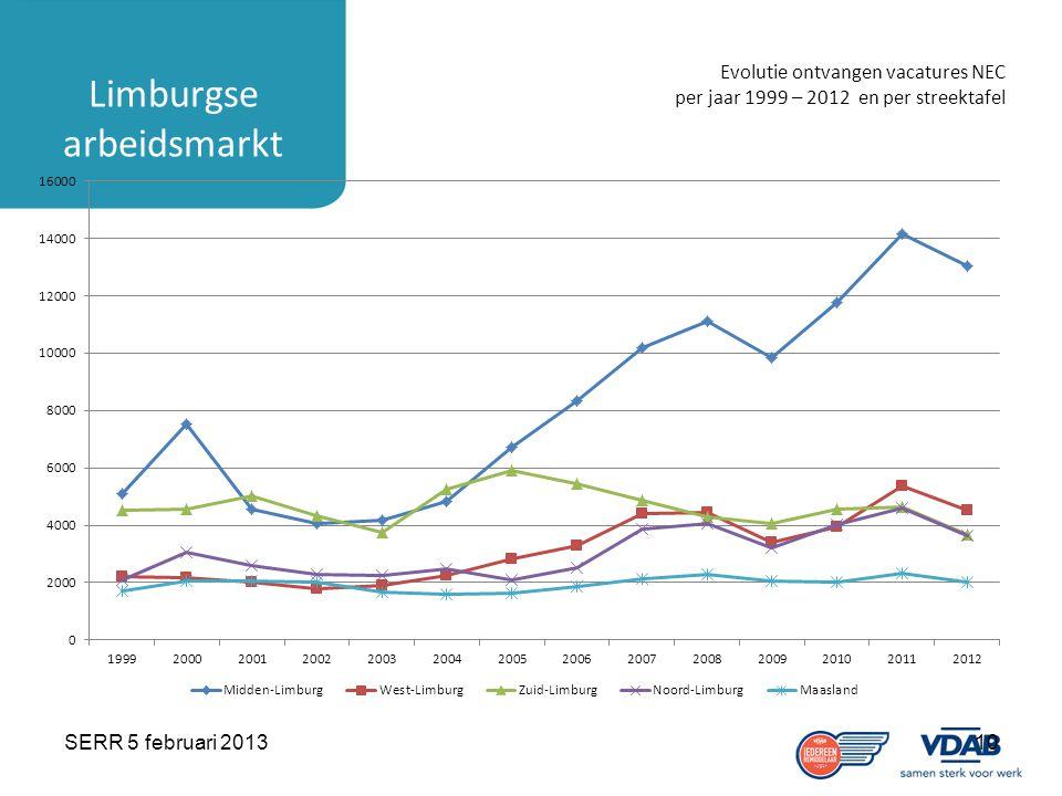 SERR 5 februari 201310 Limburgse arbeidsmarkt Evolutie ontvangen vacatures NEC per jaar 1999 – 2012 en per streektafel