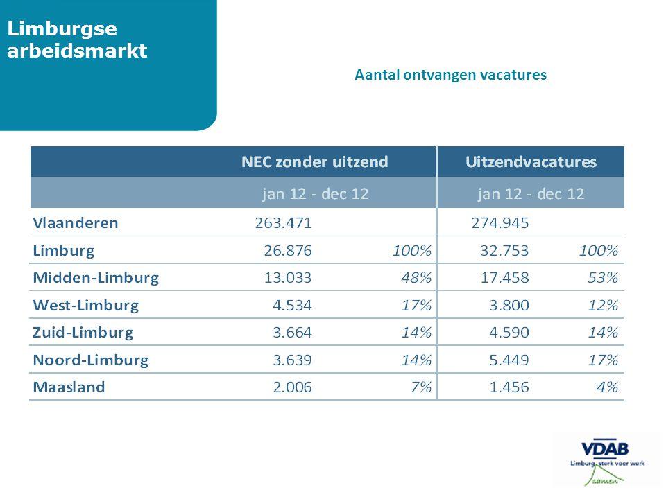 Limburgse arbeidsmarkt Aantal ontvangen vacatures