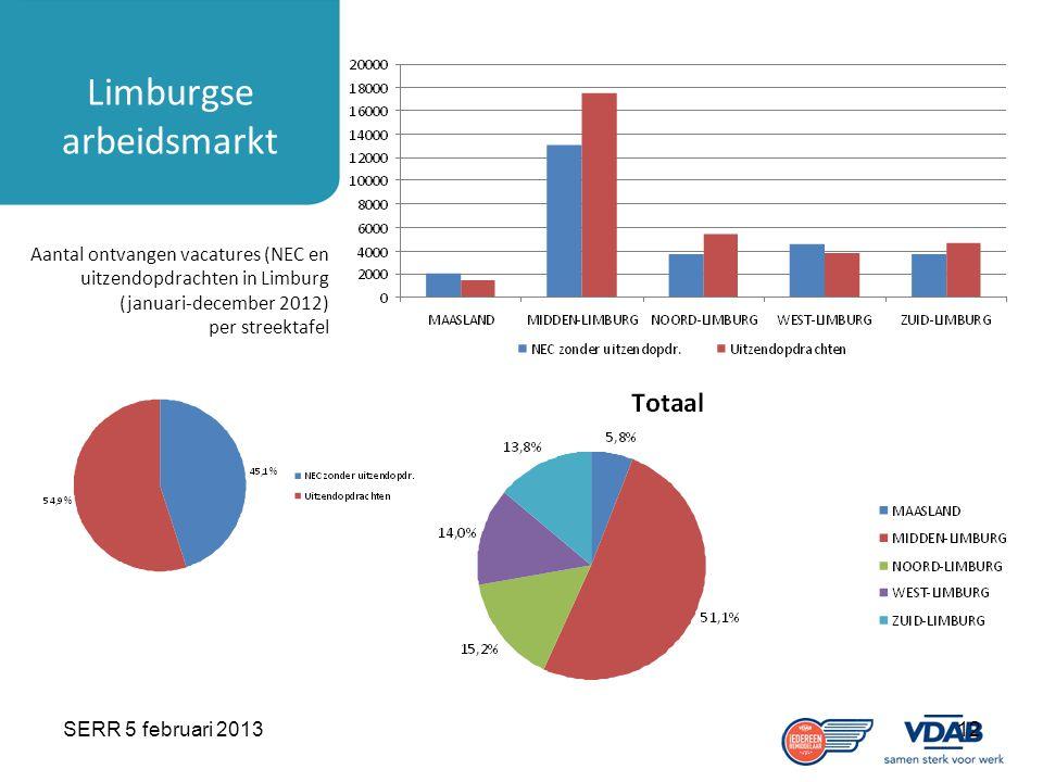 SERR 5 februari 201312 Limburgse arbeidsmarkt Aantal ontvangen vacatures (NEC en uitzendopdrachten in Limburg (januari-december 2012) per streektafel