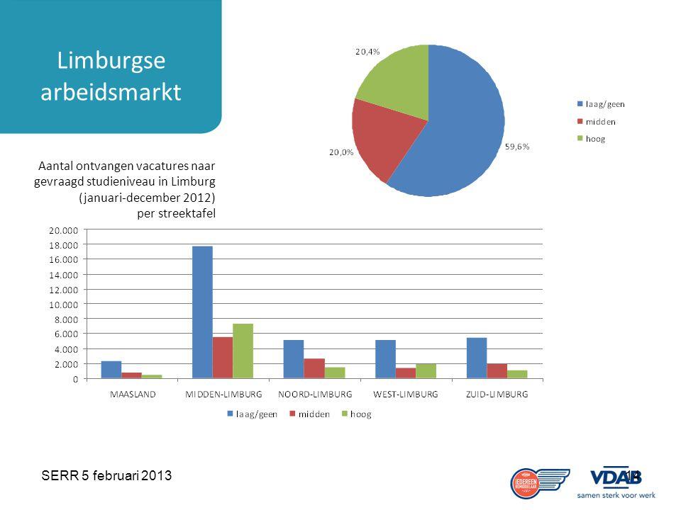 SERR 5 februari 201314 Limburgse arbeidsmarkt Aantal ontvangen vacatures naar gevraagd studieniveau in Limburg (januari-december 2012) per streektafel