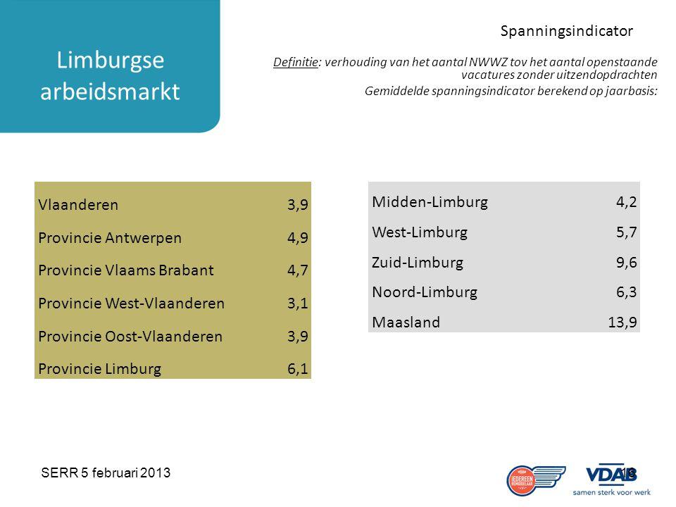 SERR 5 februari 201316 Limburgse arbeidsmarkt Spanningsindicator Definitie: verhouding van het aantal NWWZ tov het aantal openstaande vacatures zonder uitzendopdrachten Gemiddelde spanningsindicator berekend op jaarbasis: Vlaanderen3,9 Provincie Antwerpen4,9 Provincie Vlaams Brabant4,7 Provincie West-Vlaanderen3,1 Provincie Oost-Vlaanderen3,9 Provincie Limburg6,1 Midden-Limburg4,2 West-Limburg5,7 Zuid-Limburg9,6 Noord-Limburg6,3 Maasland13,9