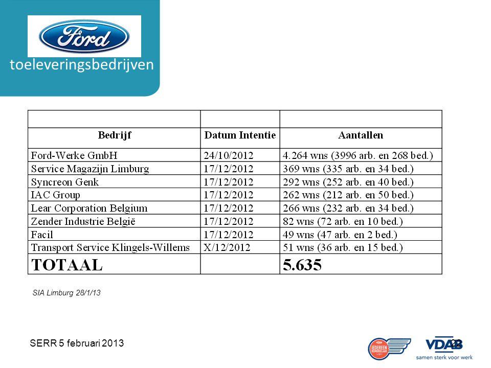 SERR 5 februari 201322 toeleveringsbedrijven SIA Limburg 28/1/13