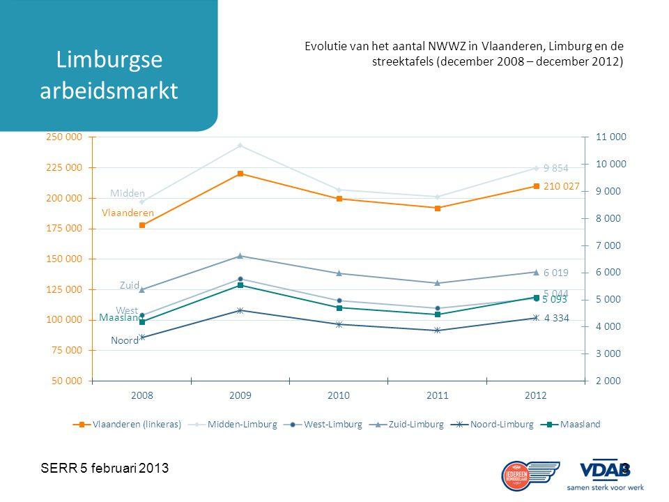SERR 5 februari 20133 Limburgse arbeidsmarkt Evolutie van het aantal NWWZ in Vlaanderen, Limburg en de streektafels (december 2008 – december 2012)