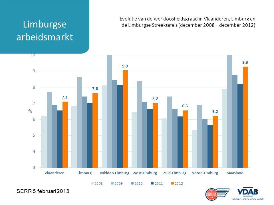 SERR 5 februari 20134 Limburgse arbeidsmarkt Evolutie van de werkloosheidsgraad in Vlaanderen, Limburg en de Limburgse Streektafels (december 2008 – december 2012)