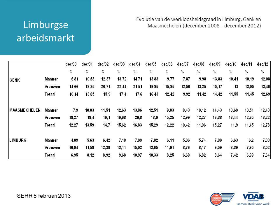 SERR 5 februari 20135 Limburgse arbeidsmarkt Evolutie van de werkloosheidsgraad in Limburg, Genk en Maasmechelen (december 2008 – december 2012)