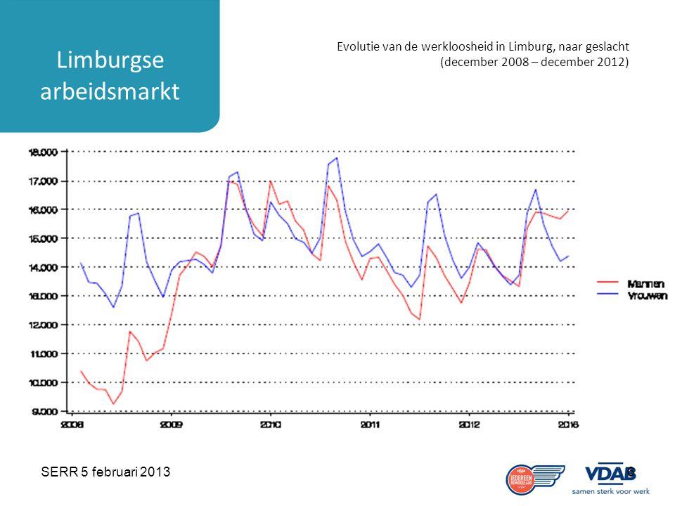 SERR 5 februari 20136 Limburgse arbeidsmarkt Evolutie van de werkloosheid in Limburg, naar geslacht (december 2008 – december 2012)