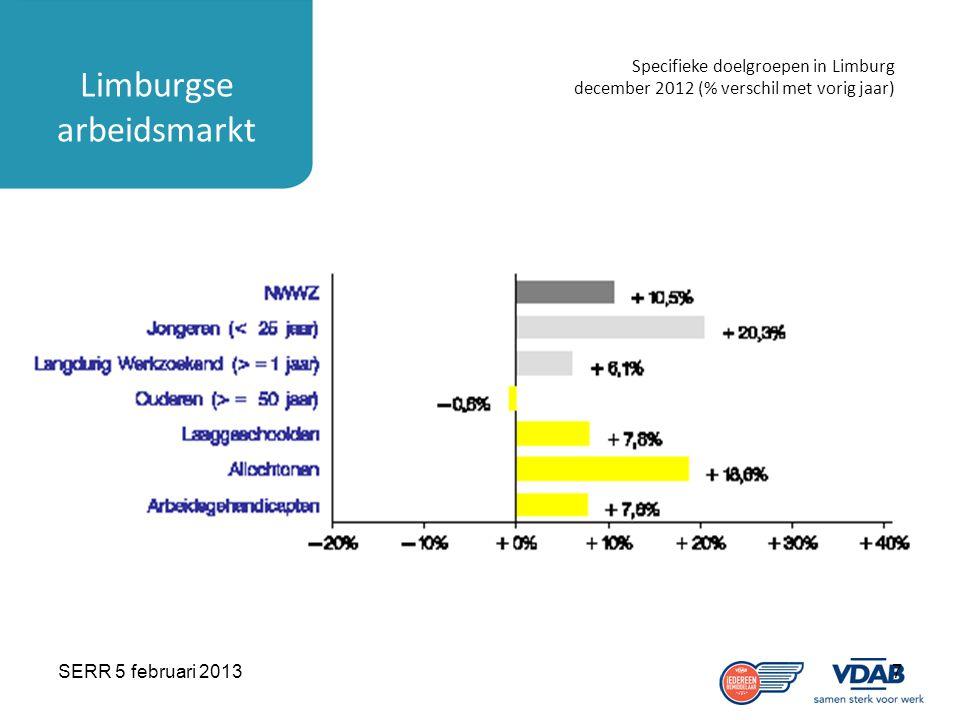 SERR 5 februari 20137 Limburgse arbeidsmarkt Specifieke doelgroepen in Limburg december 2012 (% verschil met vorig jaar)
