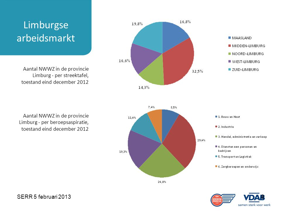 SERR 5 februari 20138 Limburgse arbeidsmarkt Aantal NWWZ in de provincie Limburg - per streektafel, toestand eind december 2012 Aantal NWWZ in de provincie Limburg - per beroepsaspiratie, toestand eind december 2012