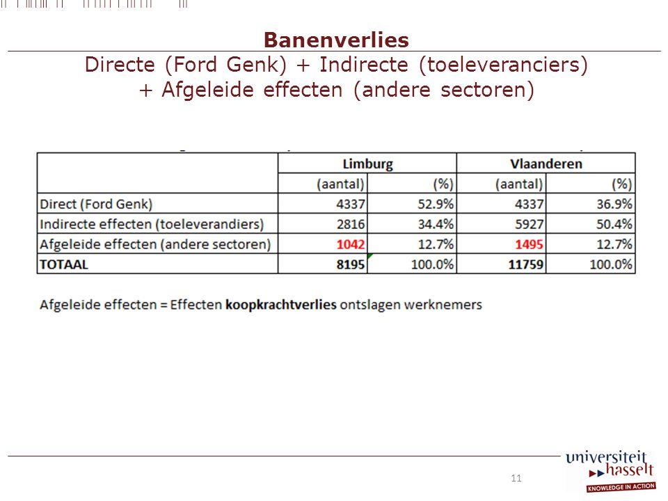 Banenverlies Directe (Ford Genk) + Indirecte (toeleveranciers) + Afgeleide effecten (andere sectoren) 11
