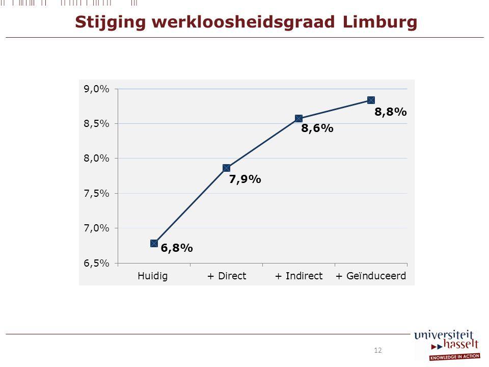 Stijging werkloosheidsgraad Limburg 12