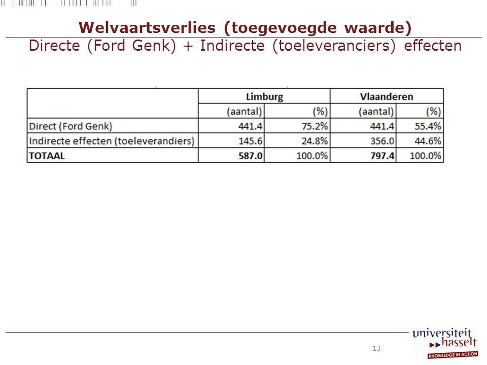 Welvaartsverlies (toegevoegde waarde) Directe (Ford Genk) + Indirecte (toeleveranciers) effecten 13