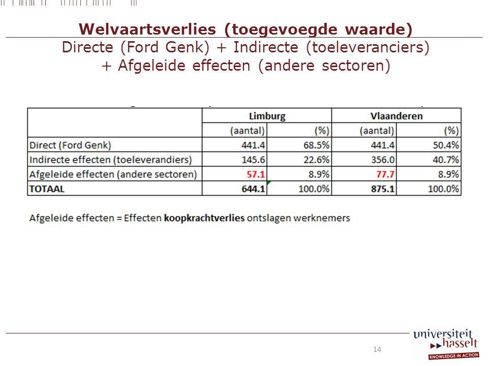 Welvaartsverlies (toegevoegde waarde) Directe (Ford Genk) + Indirecte (toeleveranciers) + Afgeleide effecten (andere sectoren) 14