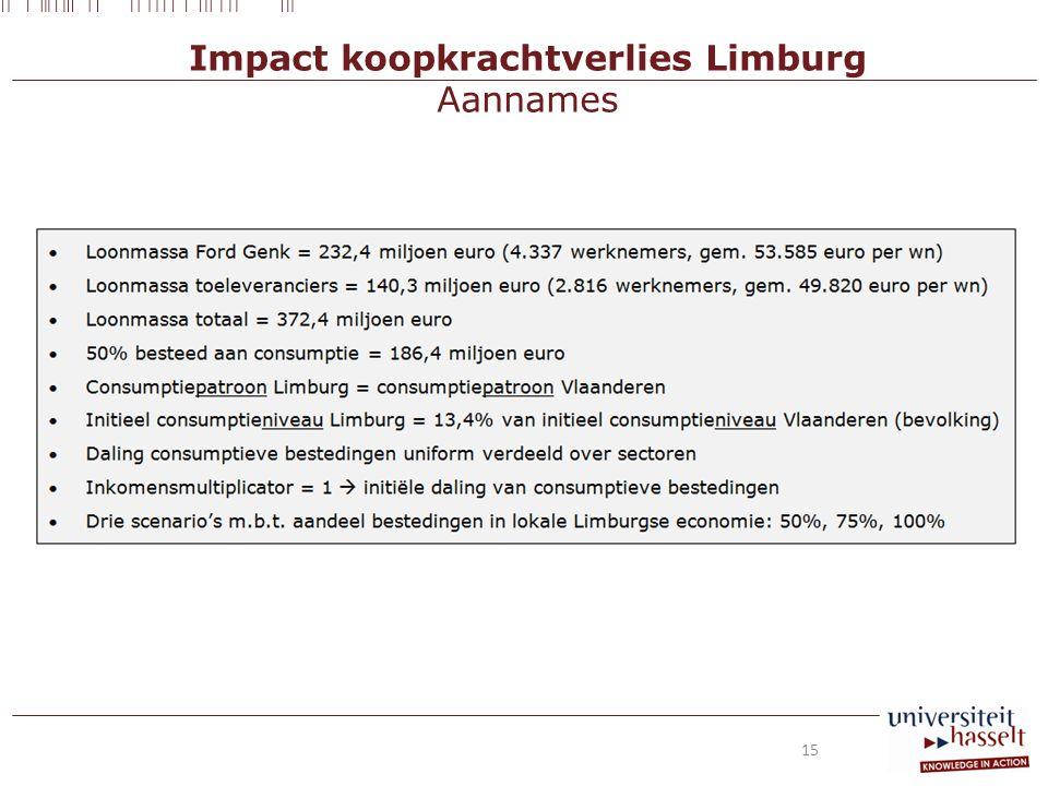 Impact koopkrachtverlies Limburg Aannames 15