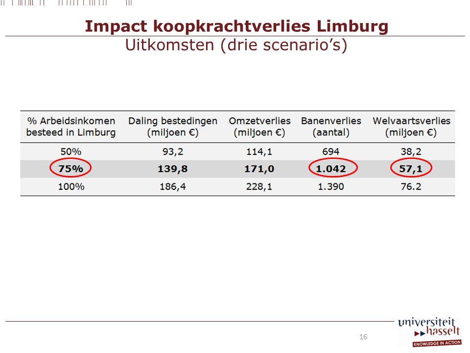 Impact koopkrachtverlies Limburg Uitkomsten (drie scenario's) 16