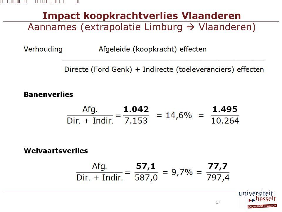 Impact koopkrachtverlies Vlaanderen Aannames (extrapolatie Limburg  Vlaanderen) 17