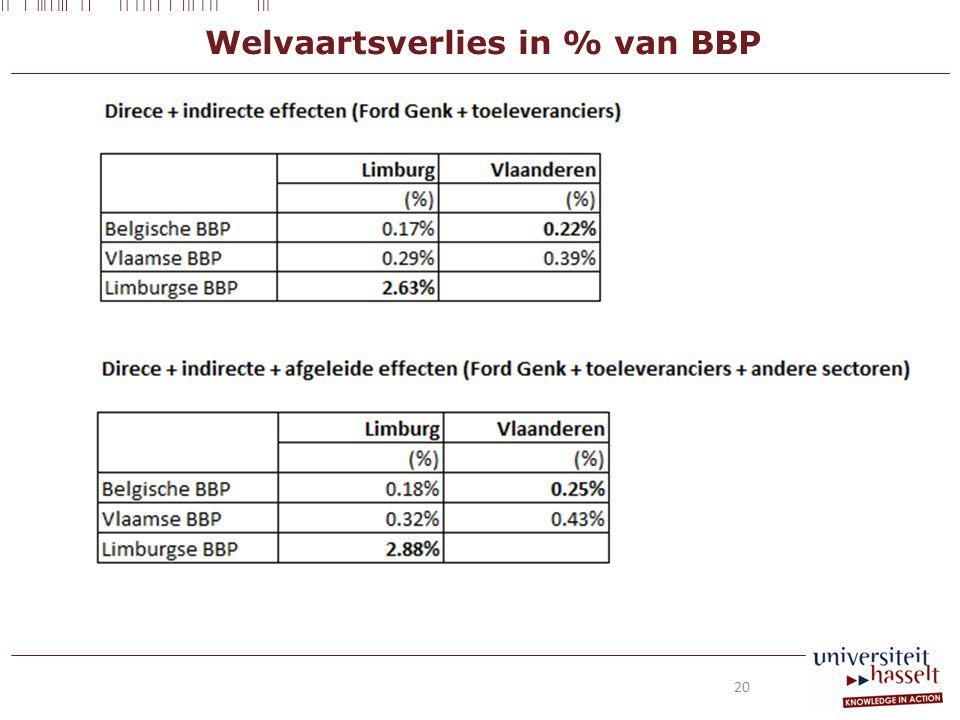 Welvaartsverlies in % van BBP 20