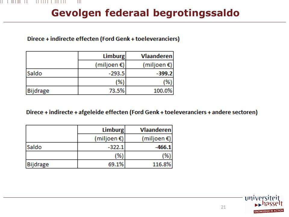 Gevolgen federaal begrotingssaldo 21