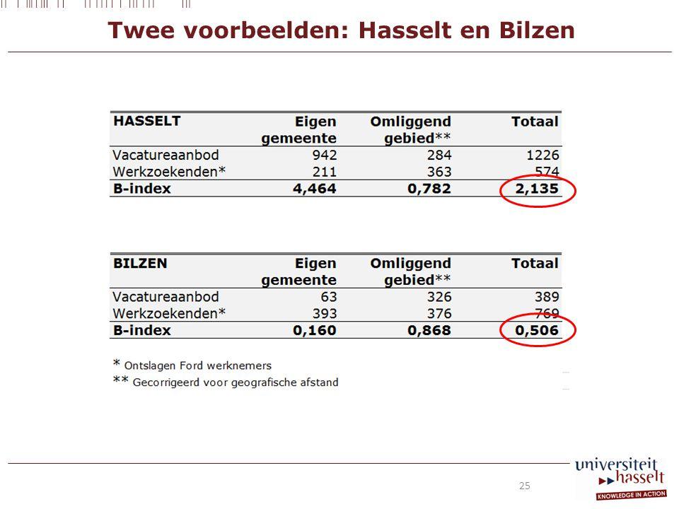 Twee voorbeelden: Hasselt en Bilzen 25