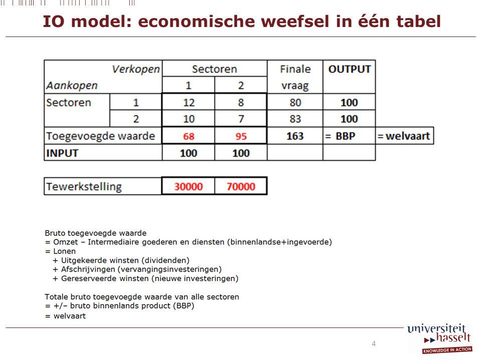 IO model: economische weefsel in één tabel 4