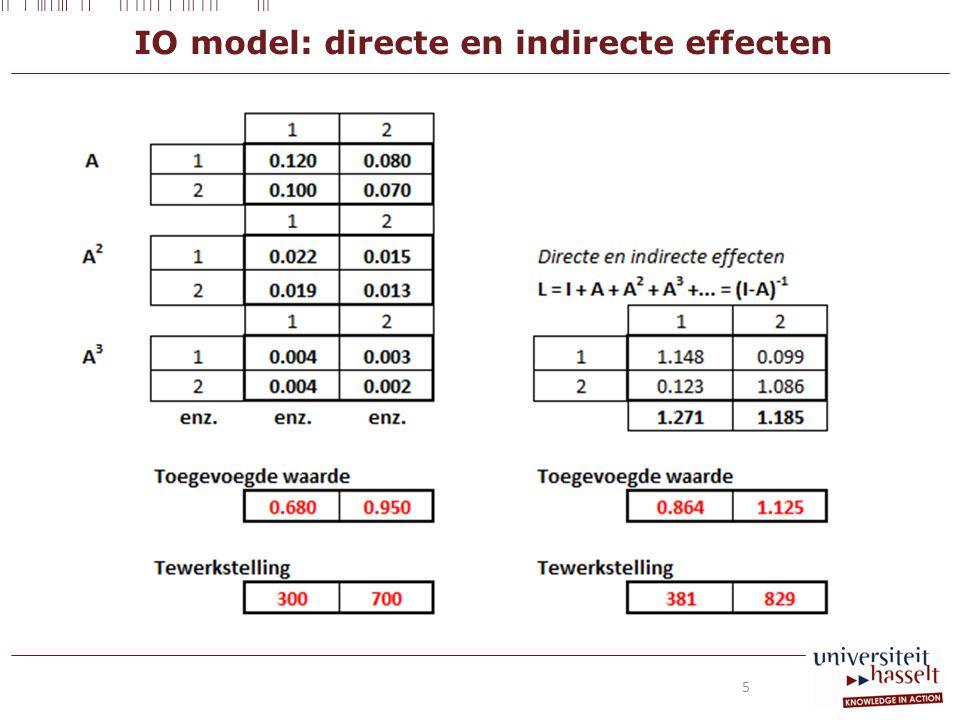 IO model: directe en indirecte effecten 5
