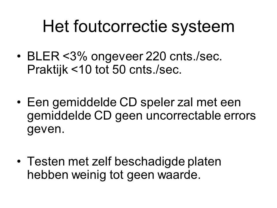 Het foutcorrectie systeem BLER <3% ongeveer 220 cnts./sec.