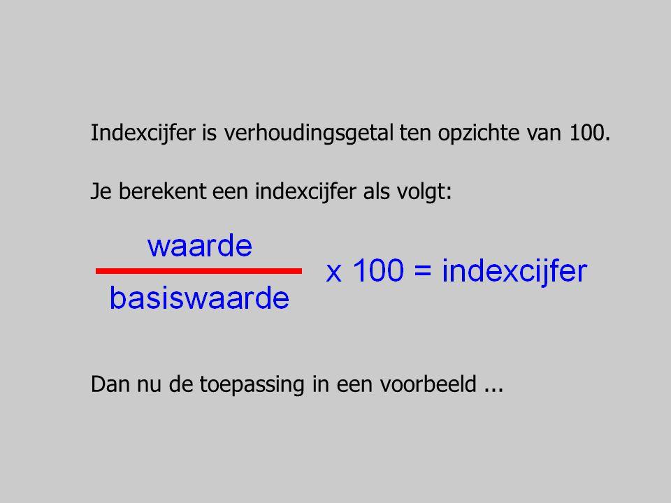 Stel 2005 = 100, dus 2005 is basisjaar.