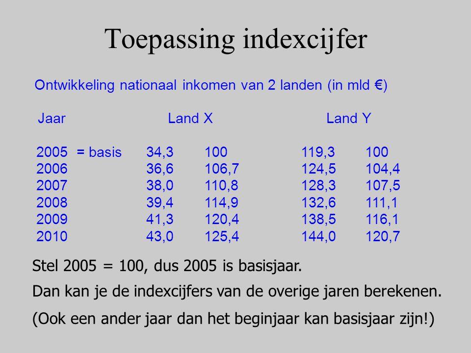 Indexcijfer & percentage Heb je een percentage (+2%)  dan weet je ook het indexcijfer ten opzichte van het basisjaar (102) Heb je een indexcijfer (98)  dan weet je ook de procentuele groei ten opzichte van het basisjaar (−2%)