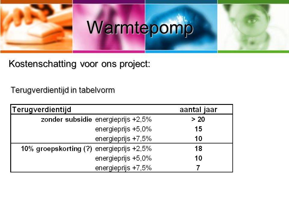 Warmtepomp Kostenschatting voor ons project: Terugverdientijd in tabelvorm Terugverdientijd in tabelvorm