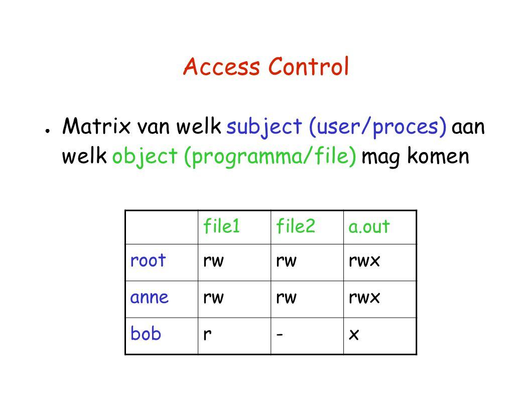 Access Control ● Matrix van welk subject (user/proces) aan welk object (programma/file) mag komen file1file2a.out rootrw rwx annerw rwx bobr-x