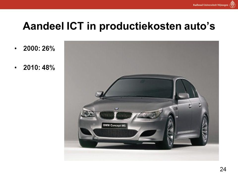 24 Aandeel ICT in productiekosten auto's 2000: 26% 2010: 48%