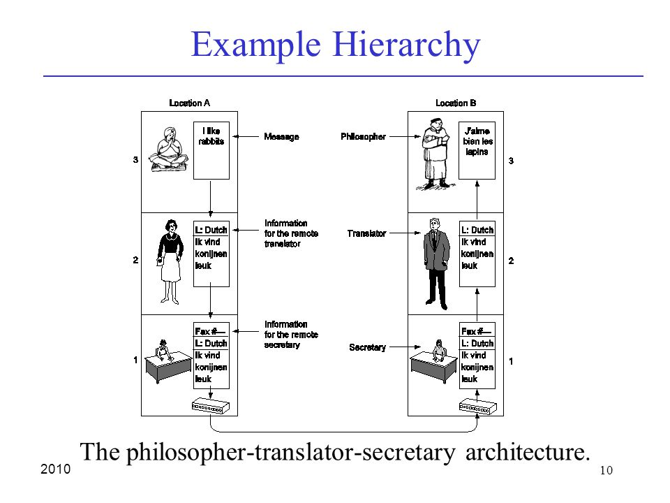 10 2010 Example Hierarchy The philosopher-translator-secretary architecture.