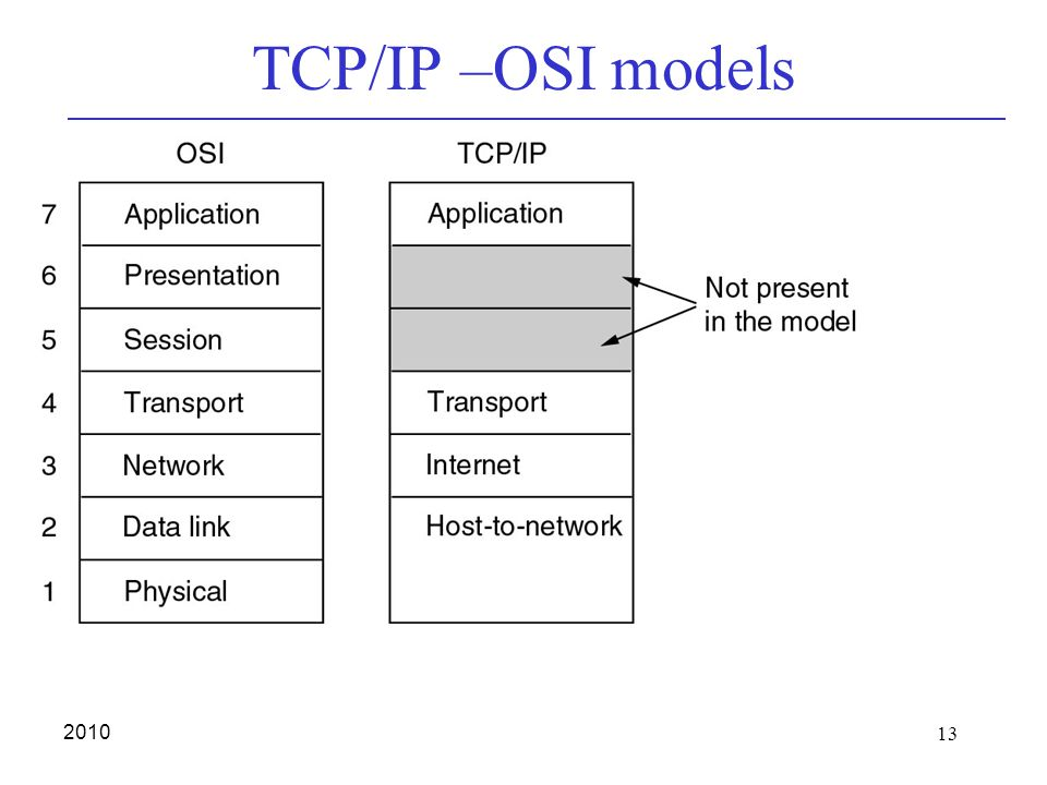 13 2010 TCP/IP –OSI models