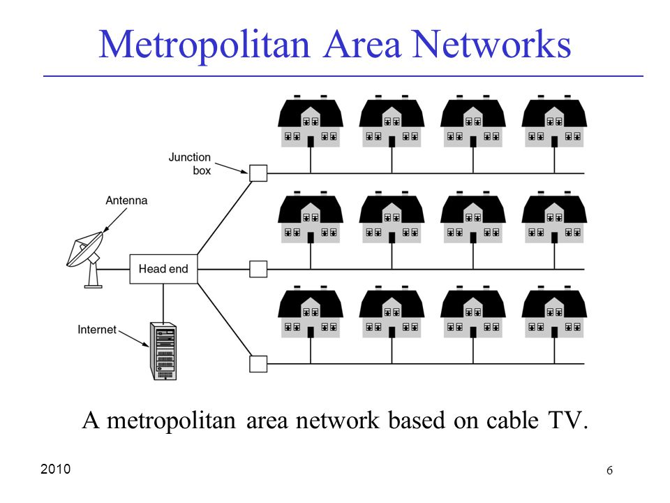 6 2010 Metropolitan Area Networks A metropolitan area network based on cable TV.