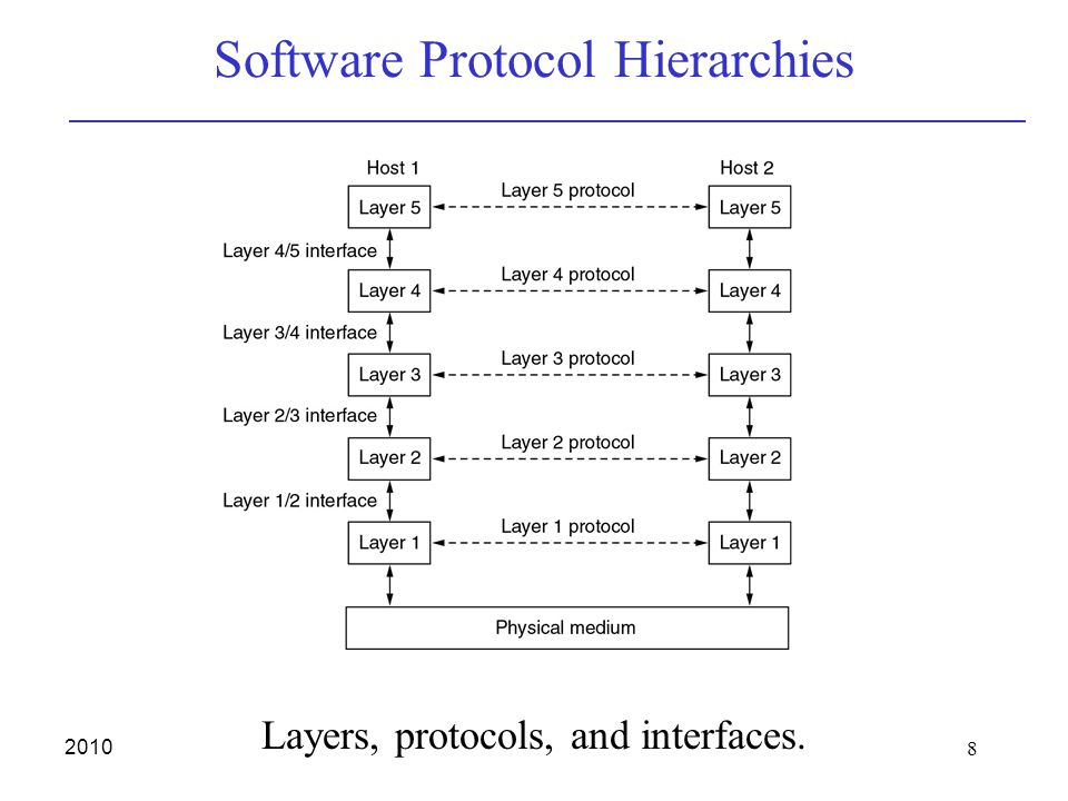 8 2010 Software Protocol Hierarchies Layers, protocols, and interfaces.
