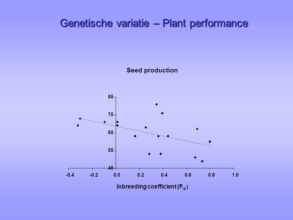 Seed production 45 55 65 75 85 -0.4-0.20.00.20.40.60.81.0 Inbreeding coefficient (F IS ) Genetische variatie – Plant performance