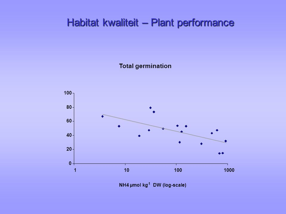 Habitat kwaliteit – Plant performance Total germination 0 20 40 60 80 100 1101001000 NH4 µmol kg DW (log-scale)