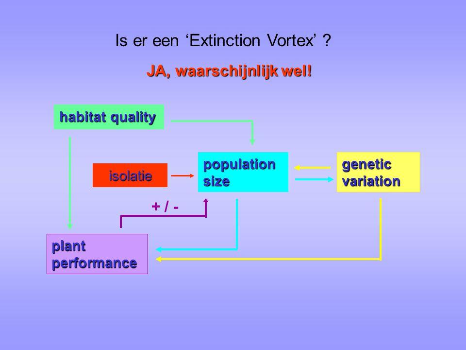 population size habitat quality genetic variation plant performance isolatie Is er een 'Extinction Vortex' ? + / - JA, waarschijnlijk wel!