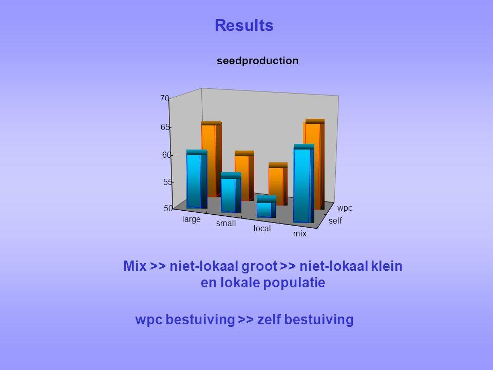 large small local mix self wpc 50 55 60 65 70 seedproduction Mix >> niet-lokaal groot >> niet-lokaal klein en lokale populatie wpc bestuiving >> zelf