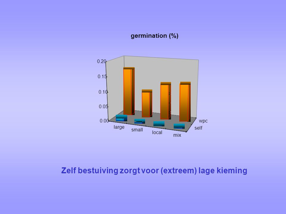 large small local mix self wpc0.00 0.05 0.10 0.15 0.20 germination (%) Zelf bestuiving zorgt voor (extreem) lage kieming