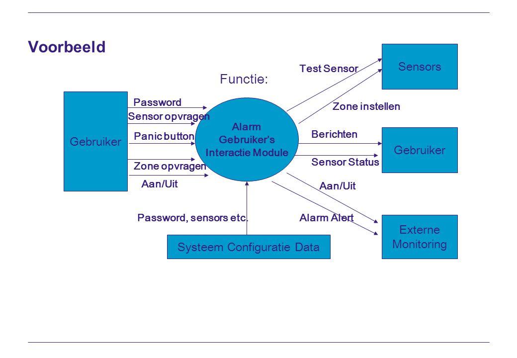 Voorbeeld Alarm Gebruiker's Interactie Module Functie: Gebruiker Password Sensor opvragen Panic button Zone opvragen Aan/Uit Systeem Configuratie Data