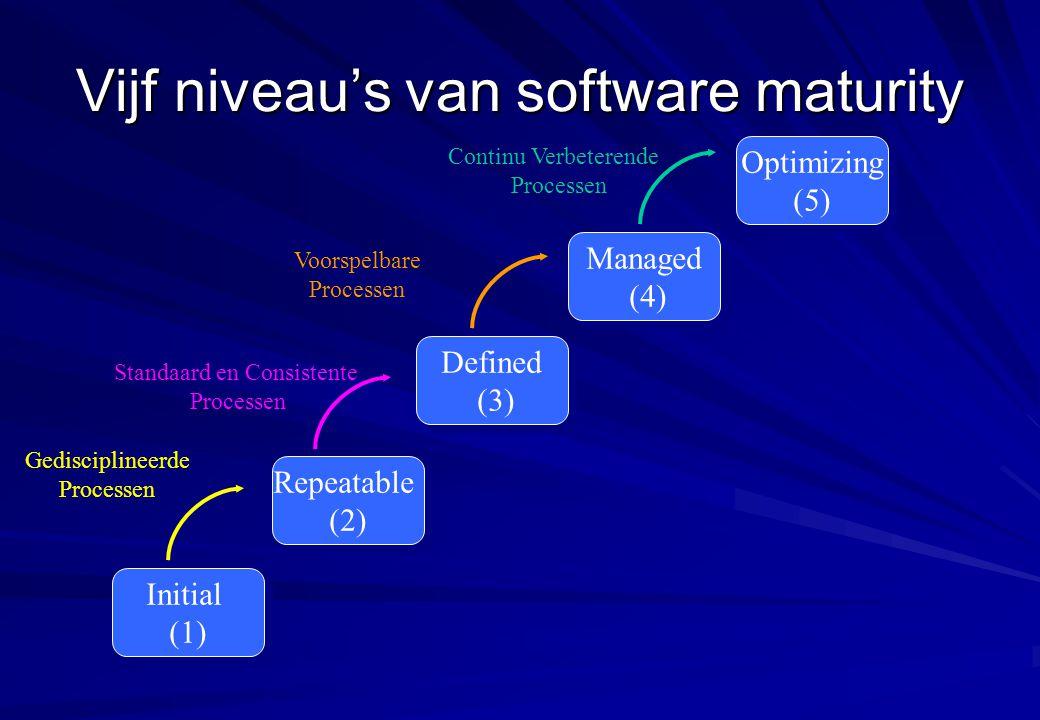 Vijf niveau's van software maturity Initial (1) Initial (1) Repeatable (2) Repeatable (2) Defined (3) Defined (3) Managed (4) Managed (4) Optimizing (