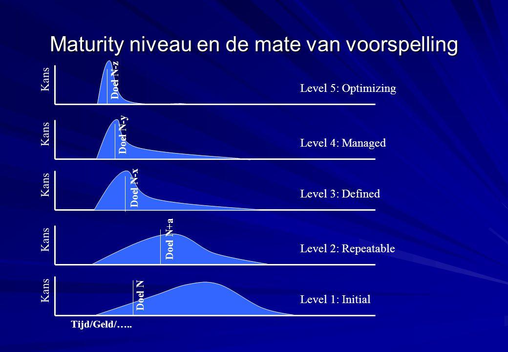 Maturity niveau en de mate van voorspelling Kans Tijd/Geld/….. Doel N Level 1: Initial Kans Doel N+a Level 2: Repeatable Kans Doel N-x Level 3: Define