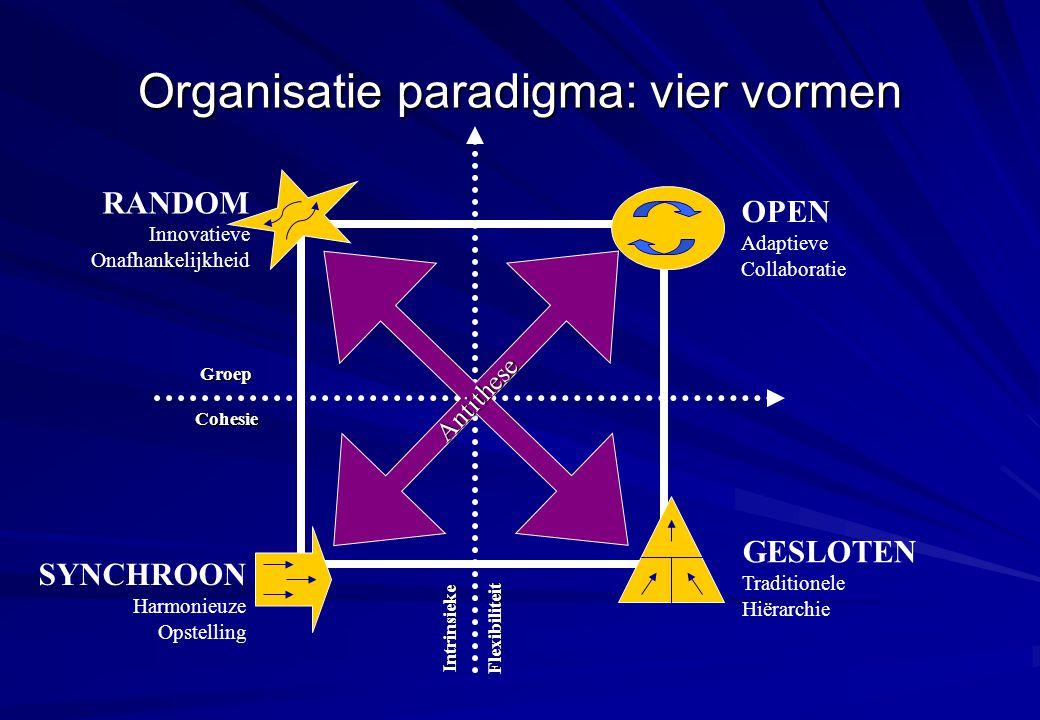 Organisatie paradigma: vier vormen IntrinsiekeFlexibiliteit GroepCohesie OPEN Adaptieve Collaboratie GESLOTEN Traditionele Hiërarchie SYNCHROON Harmon